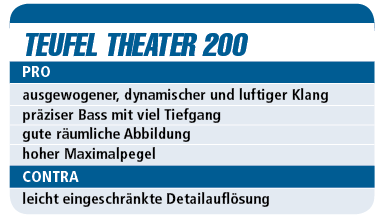 Test Teufel Theater 200 - 5.1-Set für 900 €