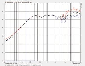 """Optisch am ausgeglichensten ist der Frequenzgang in der """"Sanft""""-Schalterstellung des Frontbox-Höhenschalters (blaue Kurve). Bei """"Neutral"""" (schwarze Kurve) werden die höchsten Frequenzen etwas, bei """"Angehoben"""" (rote Kurve) deutlich lauter wiedergegeben als der Mitteltonbereich."""