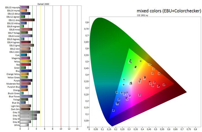 In der Praxis reproduziert der EC 930 V sowohl Grund- als auch Mischfarben naturgetreu, vollflächig einfarbige Testbilder offenbaren allerdings massive Abweichungen. Die Graustufen könnten etwas neutraler sein.