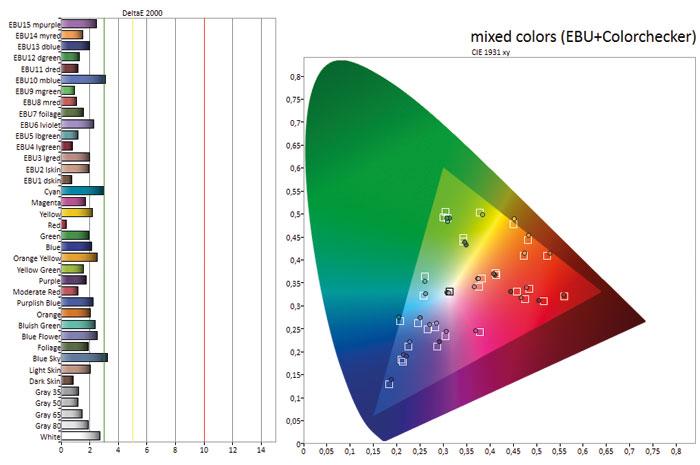 """Satte Farben: Im Preset """"Kino 2"""" zeigt der Sony X85 besonders intensive sowie stark erweiterte Farben. Der Modus """"Kino 1"""" (Bild) ist nahezu perfekt abgestimmt, erzielt aber dennoch eine ordentliche Sättigung."""