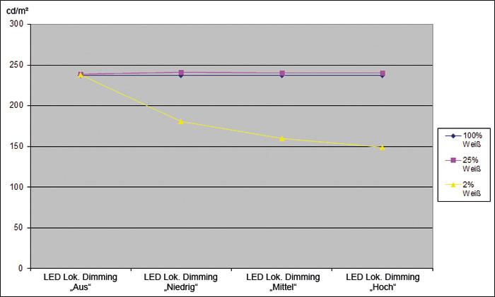 Bescheidener Effekt: Beim neuen LG 65 UF 850 V reduziert die lokale LED-Ansteuerung die Helligkeit von Spitzlichtern leicht. Den Kontrast steigert sie aufgrund der begrenzten Zonenzahl nur in größerem Abstand zu hellen Objekten sichtbar.