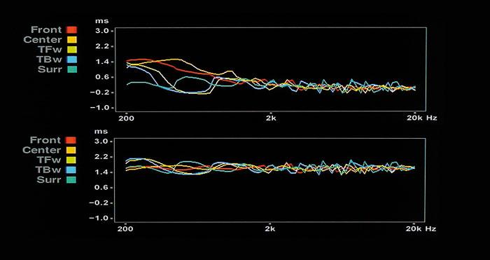 Gruppenlaufzeit-Korrektur: Vor der Einmessung (oben) kommen tiefe Frequenzen später beim Hörer an.