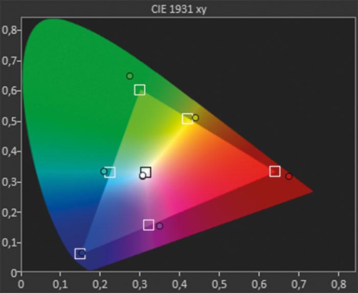"""Deutlich erweitert: Der """"BT.2020""""-Farbraum des Sony stellt vor allem Rot und Grün deutlich intensiver dar, kommt jedoch nicht an die ITU-R-Vorgaben heran."""