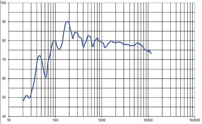 Der Frequenzgang der Atmos-Boxen im Raum ist recht ausgeglichen. Die Schwankungen im Bass zwischen 50 und 300 Hertz sind auf Raummoden zurückzuführen und kein Fehler des Lautsprechers.