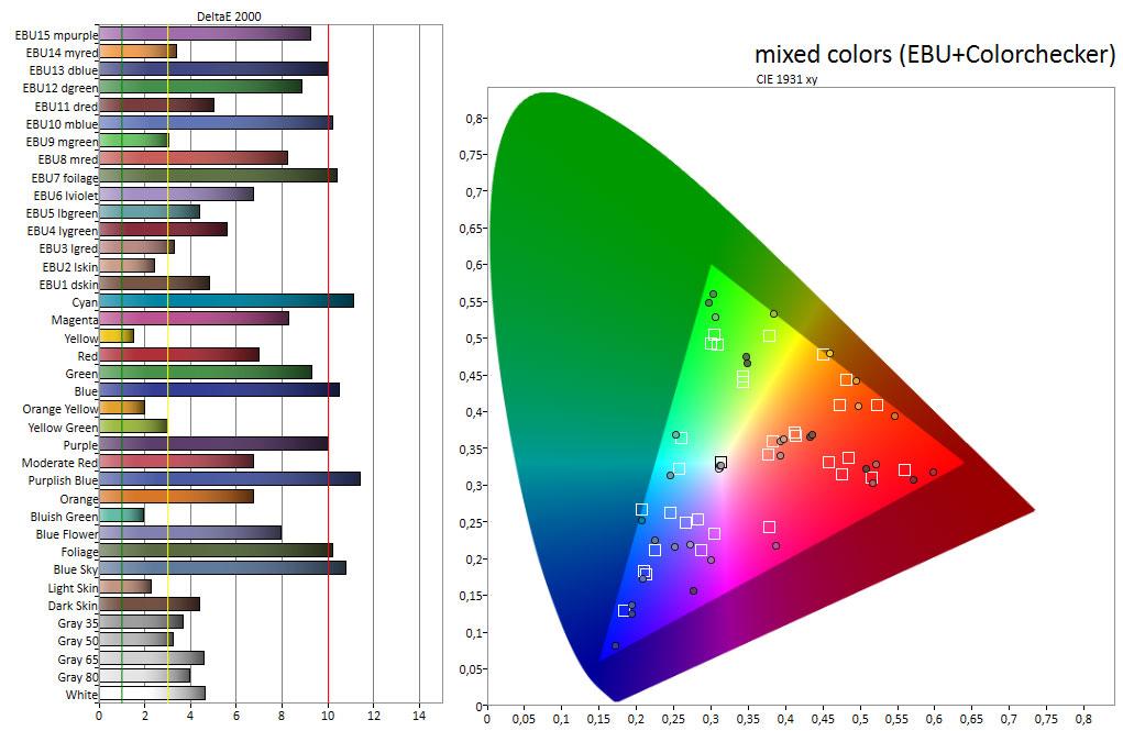 """Ausführliche Farbmessung: Im Bildmodus """"Kino"""" weichen blaugrüne Mischfarben und Rot immer noch deutlich von der HDTV-Farbnorm BT.709 ab."""