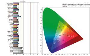 Keine Ausreißer: Der 65 UF 9509 reproduziert sowohl schwierige Farbnuancen wie Hauttöne sehr gut. Lediglich helle Graustufen tendieren leicht in Richtung Rosa.