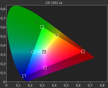 """Bunt: Wechselt man im Menü """"Farbskala"""" von """"normal"""" auf """"natürlich"""", deckt der Panasonic einen stark erweiterten Farbraum ab. Falls der Effekt zu heftig ausfällt, können Profis im Menü """"Farbabgleich"""" Grund- und Mischfarben fein nachjustieren."""