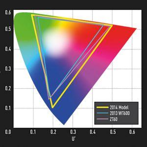 Vergleich mit Plasma-TVs: Panasonics 2013er LCD-TVs reichten nicht an das Farbspektrum der letzten Plasmas heran. Ab 2014 ändert das eine neue LED-Technik.