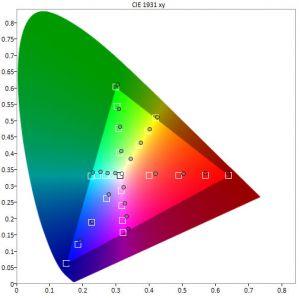 """CIE-Segel im Farbraum """"Nativ"""": Man muss schon genau hinsehen, um eine winzige Erweiterung bei grünen Farben zu erkennen – von DCI ist er weit entfernt."""