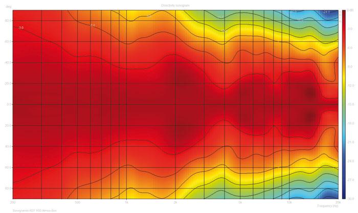 Das Sonogramm zeigt das Rundstrahlverhalten der Atmos-Zusatzbox: Auch unter einem Winkel von 90 Grad (oben/unten) strahlt die R50 im Mitteltonbereich immer noch Pegel ab, die nur 10 bis 12 Dezibel (in der Grafik gelb dargestellt) unter dem auf Achse (Mitte) liegen.