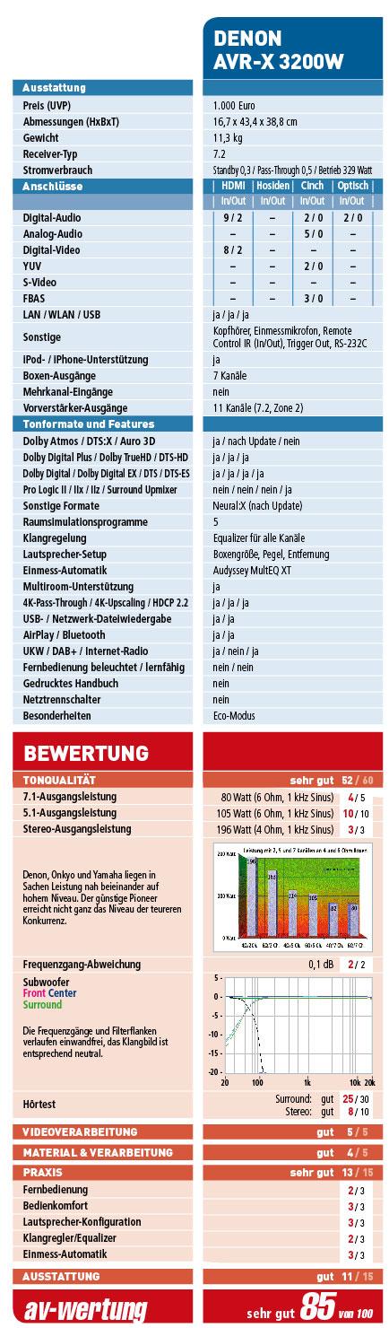 denon-tabelle