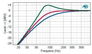 Die nuControl zeichnet sich durch variabel einstellbare Klangregler wie hier das Hochpassfilter aus.
