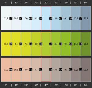 Voll verschoben: Je weiter außen der Zuschauer sitzt, desto stärker tanzen die Farben aus der Reihe. Besonders groß sind die Fehler bei Weiß-, Gelb- sowie Hauttönen.