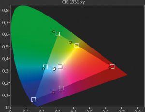 Eine Frage des Blickwinkels: Während Kontrast und Helligkeit aus schräger Perspektive stabil bleiben, zeigt der Panasonic (ebenso wie der LG) bereits bei 45 Grad starke Farbverschiebungen in Richtung Grün und Blau.