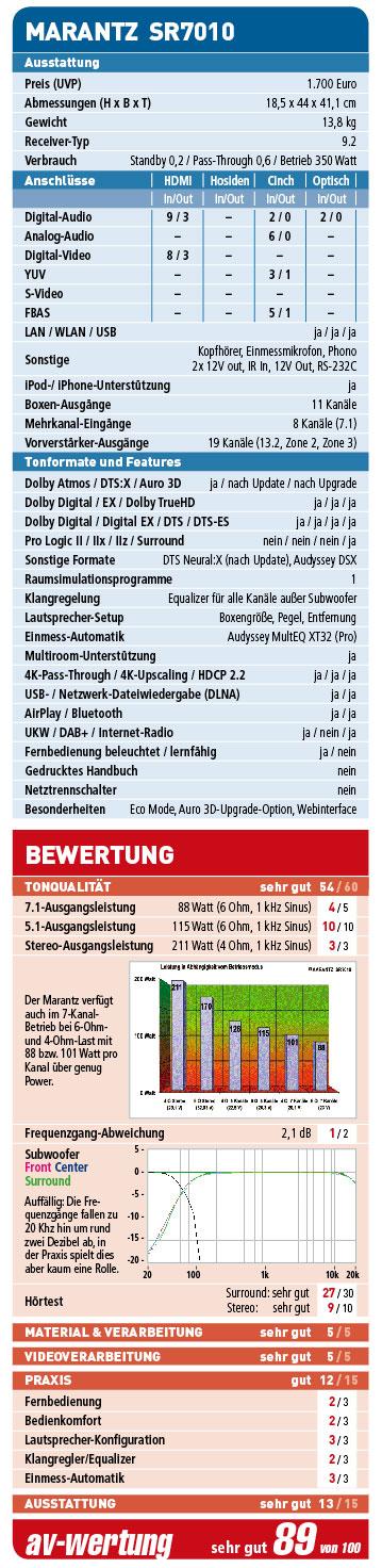 marantz-wertung