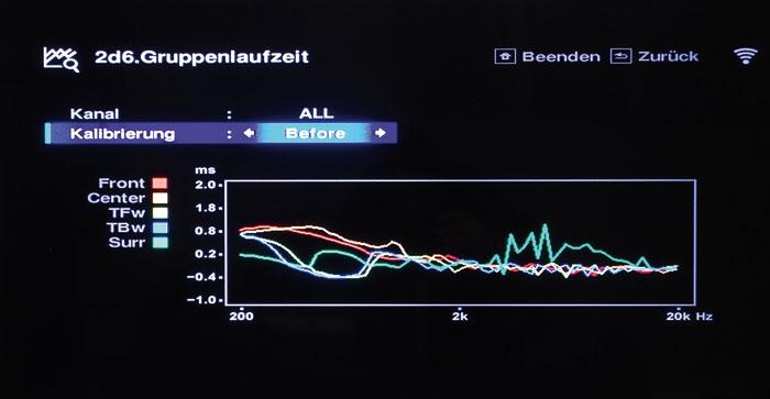 Für einen ausgewogenen Klang müssen alle Frequenzbereiche zeitrichtig (korrekte Phase) beim Hörer ankommen. Vor der Einmessung geben die Frontboxen und der Center den Bereich um 300 Hertz um etwa eine Millisekunde verzögert wieder.