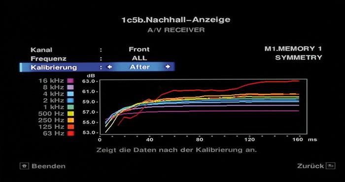 Die Nachhall-Anzeige illustriert den Aufbau des Schallfelds und Frequenzgangs abhängig vom Zeitpunkt.