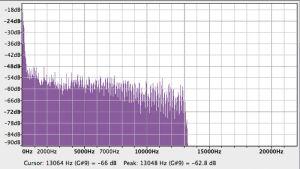 Bei MP3 mit 80 kbps gibt es nur Musik bis 14 Kilohertz.