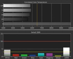 """Nicht optimal: Im standardmäßigen Farbtemperatur-Preset """"Warm2"""" sind die Farben ausgewogen, dunkle Graustufen wirken aber etwas gelblich (5.500 Kelvin)."""