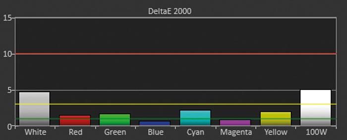 """Bildmodus """"Cinema (Rec. 709)"""": Hier zeigt der Benq die geringsten Farbabweichungen und die beste Differenzierung. Brilliant-Color ist ausgeschaltet, weshalb die Lichtausbeute auf 1.172 Lumen begrenzt ist."""