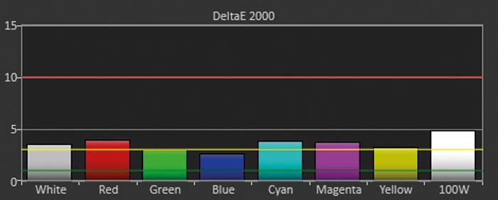 """Bildmodus """"Game"""": Der 1.470 Lumen helle Modus zeigt einen nur leicht erweiterten Farbraum. Rote, gelbe und grüne Farben wirken recht satt, aber dank der geringen DeltaE-Abweichungen immer noch natürlich."""
