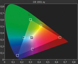 """Nahe am DCI-Farbraum: Das Farbprofil """"Referenz"""" kommt dem DCI-Farbstandard recht nahe. Zugleich ist der Modus sehr hell und nähert sich HDR-Niveau an. Einen namentlichen HDR-Bildmodus gibt es aber nicht."""