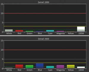 """Heller im User-Modus: Der THX-Bildmodus (oben) zeigt natürliche Farben bei maximal 1.240 Lumen. Alternativ liefert """"User"""" kaum schlechtere Ergebnisse (unten), ist aber mit 1.680 Lumen deutlich heller."""