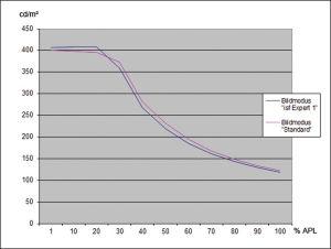 Nachlassende Leuchtkraft: Spitzlichter auf Schwarz erreichen im HDR-Modus maximal 408 Candela pro Quadratmeter. In Weißfeldern größer als 30 Prozent lässt die Leuchtdichte jedoch stark nach; bei vollflächigem Weiß schafft der EF 9509 nur noch 118 Candela.