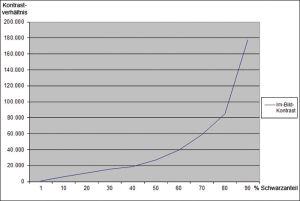 Grandioser Im-Bild-Kontrast: Selbst bei einem zehnprozentigen Schwarzfeld auf weißem Grund schafft der LG rund 6.000:1, ab 40 Prozent sind es knapp 20.000:1. Erhöht sich der Schwarzanteil weiter, geht der Kontrastwert in Richtung unendlich (On/Off).