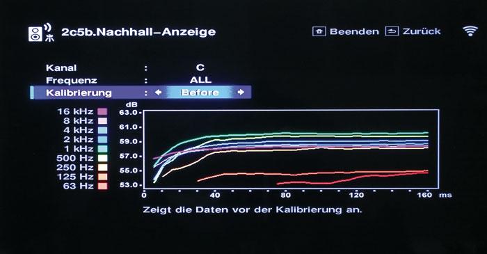"""Die """"Nachhall-Anzeige"""" des MCACC-Einmess-Systems zeigt den Aufbau des Schallfeldes eines Kanals in Abhängigkeit von Zeit und Frequenz. An den auseinanderdriftenden Bündeln bzw. der Höhe eines Graphs (Y-Achse) erkennt man, dass die Frequenzen verschieden laut schallen."""