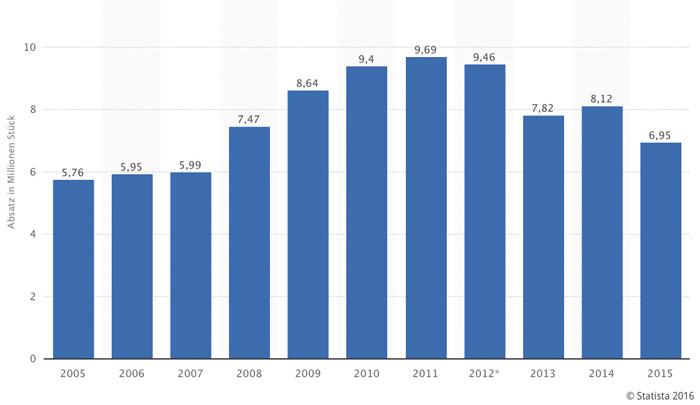 Obwohl 2014 mehr TVs verkauft wurden als 2013, ging der Umsatz aufgrund fallender Preise zurück. 2016 sollen Stückzahlen und Umsatz wieder steigen.