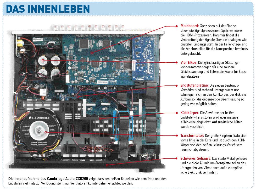CambdrigeAudio_CXR200_Innen