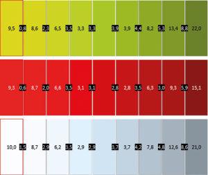 Satte Kontraste, leichter Farbdrift: Im Vergleich zu LCD-TVs zeigt der LGs OLED überzeugende Kontrast- und Helligkeitswerte aus verschiedenen Blickwinkeln. Gelb driftet allerdings zunehmend nach Grün, was auf einer gekrümmten Oberfläche etwas stärker auffällt.