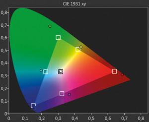 """Weiter Farbraum: Im Farbskala-Modus """"Rec.2020"""" zeigt der Panasonic stark erweiterte Farbkoordinaten. Er übertrifft den Modus """"DCI"""" nochmals deutlich."""