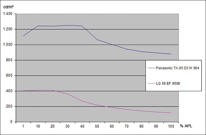 Heller denn je: Spitzlichter übertreffen die HDR-Vorgabe mit bis zu 1.250 Candela locker. Erst bei einem Weißflächenanteil von 60 Prozent unterschreitet unsere APL-Messung die 1.000-Candela- bzw. -Nit-Grenze. Die rote Kurve zeigt im Vergleich den wesentlich dunkleren OLED-TV LG 65 EF 9509.