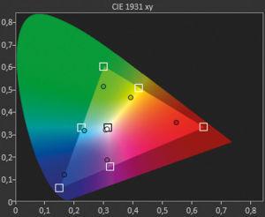 Schräg sitzende Zuschauer bekommen recht flaue, verschobene Farben zu sehen. Ferner nehmen Helligkeit und Kontrast ab.