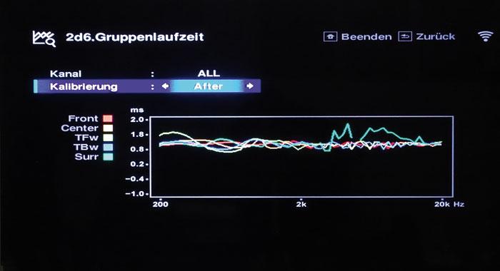 Nach der Korrektur überlappen sich die Graphen innerhalb des gesamten Frequenzbereichs. Es verbleiben nur geringe Welligkeiten im Mittel-/Hochtonbereich, die sich nicht wahrnehmen lassen und daher nicht korrigiert werden müssen.