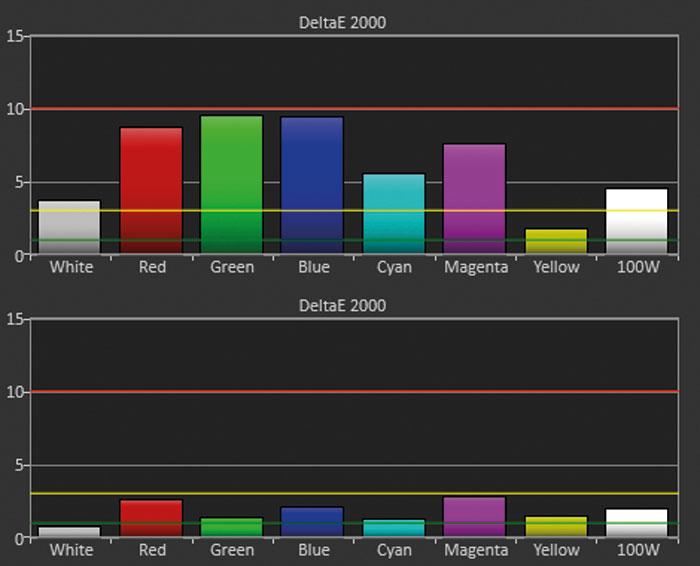 """Viel Potenzial: Der Bildmodus """"Kino Nacht"""" zeigt aufgrund dunkler Farben hohe Delta-E-Abweichungen (oben). Bereits kleine Justagen im Farbmanagement und Weißabgleich führen zu besseren Resultaten."""