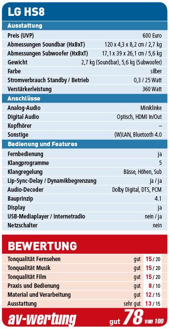 LG_HS8_Wertung
