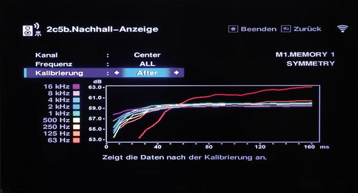 Nach der Korrektur sind die Frequenz-Bündel fast deckungsgleich, die Frequenzen sind gleich laut und kommen gleichzeitig beim Hörer an. Einzig die rote Linie (60 Hertz) schert aus, der Bass startet bedingt durch Raumakustik-Effekte später.