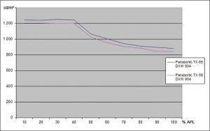 Auf Augenhöhe: Auch der TX-58 DXW 904 (rot) erreicht Spitzenwerte knapp oberhalb von 1.200 Candela.