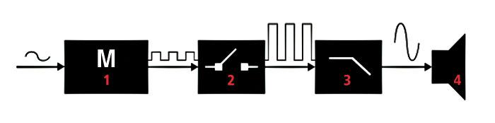 Prinzipschaltbild eines Class-D-Verstärkers mit Modulator (1), Verstärker (2), Filter (3) und Lautsprecher (4).