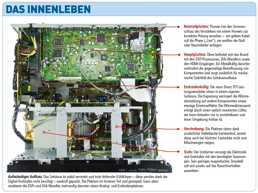 Pioneer_SC-LX79_Innen