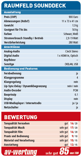 Raumfeld-Sounddeck_Wertung