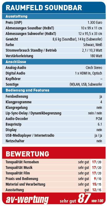 Raumfeld_Soundbar-Wertung_neu