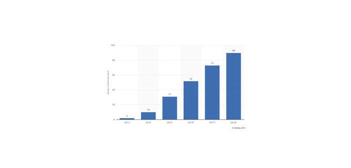 Statistik-Marktanalyse