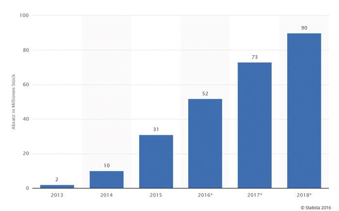Statistik-markt-analyse