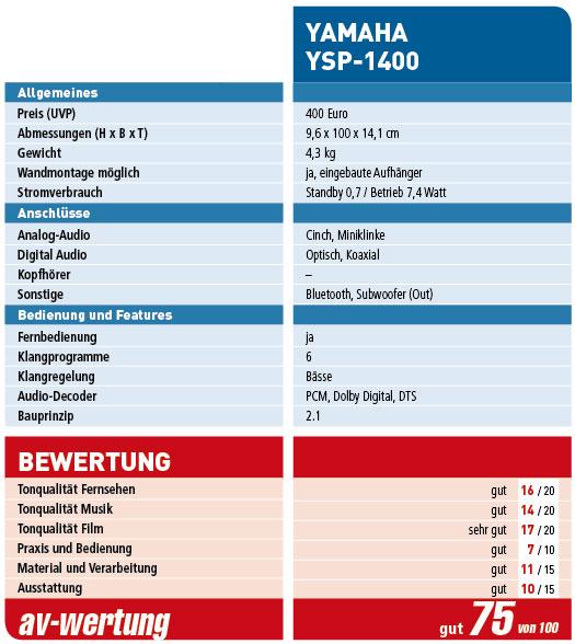 Yamaha_YSP-1400_Wertung
