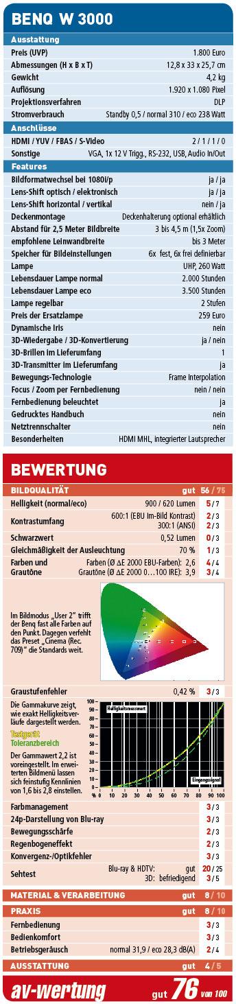 BenQ-W3000_Wertung