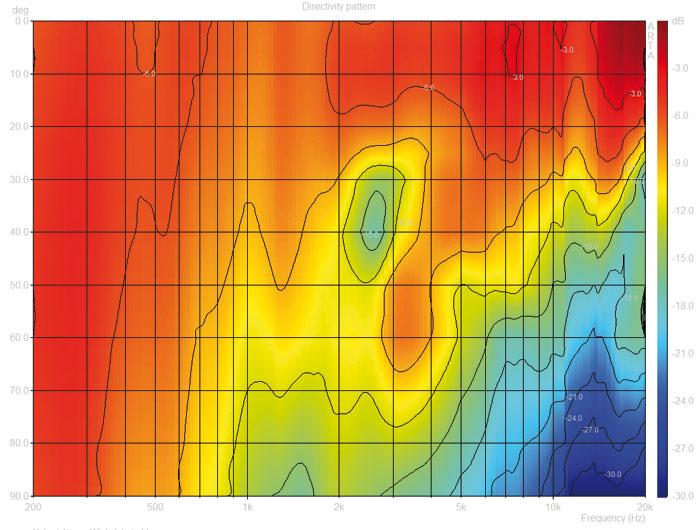 Eine gute Richtwirkung kann die nuLine RS-54 aufweisen: Selbst bei 1 Kilohertz hat der Lautsprecher unter 70 Grad einen Pegelabfall von 12 Dezibel.
